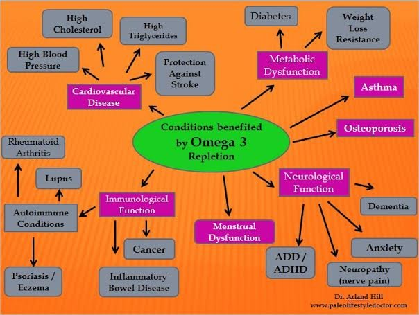 Conditions benefitted by Omega 3 Repletion